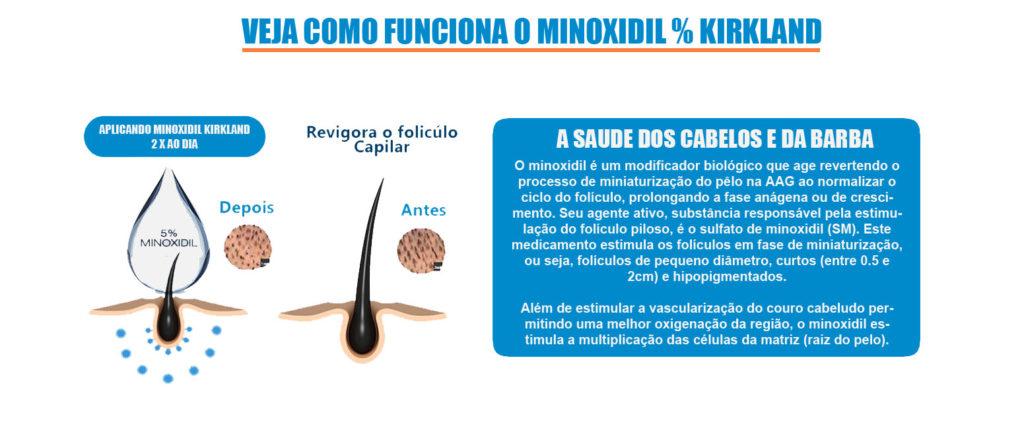 Minoxidil Barba - Como Funciona